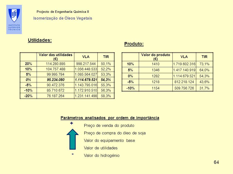 Projecto de Engenharia Química II Isomerização de Óleos Vegetais Utilidades: Valor das utilidades (€) VLATIR 20%114.280.895998.217.54450,1% 10%104.757.4881.056.448.53352,2% 5%99.995.7841.085.564.02753,3% 0%95.234.0801.114.679.52154,3% -5%90.472.3761.143.795.01655,3% -10%85.710.6721.172.910.51056,3% -20%76.187.2641.231.141.49858,3% Valor do produto (€) VLATIR 10%14101.719.602.31673,1% 5%13461.417.140.91964,0% 0%12821.114.679.52154,3% -5%1218812.218.12443,6% -10%1154509.756.72631,7% Produto: Parâmetros analisados por ordem de importância Preço de venda do produto Preço de compra do óleo de soja Valor do equipamento base Valor de utilidades Valor do hidrogénio - + 64