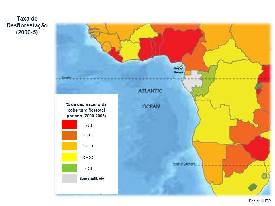 Taxa de Desflorestação (2000-5) Fonte: UNEP % de decréscimo da cobertura florestal por ano (2000-2005) > 1,5 1 - 1,5 0,5 - 1 0 – 0,5 < 0,1 Sem signifi