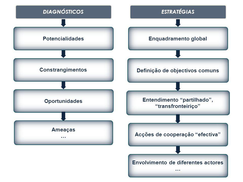 """DIAGNÓSTICOS PotencialidadesConstrangimentosOportunidades Ameaças … ESTRATÉGIAS Enquadramento global Definição de objectivos comuns Entendimento """"part"""