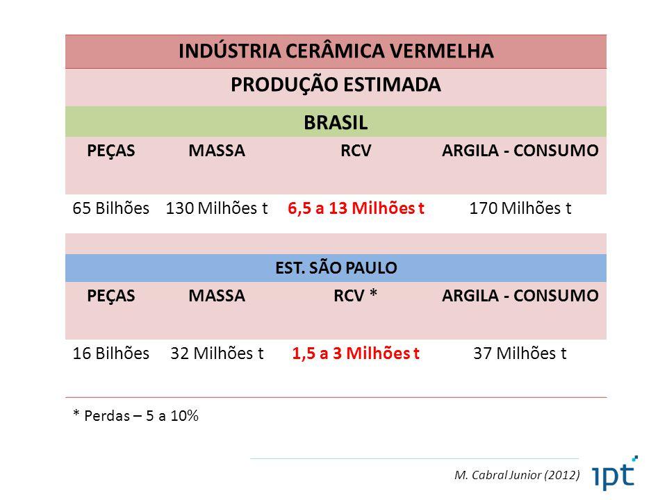 M. Cabral Junior (2012) INDÚSTRIA CERÂMICA VERMELHA PRODUÇÃO ESTIMADA BRASIL PEÇASMASSARCVARGILA - CONSUMO 65 Bilhões130 Milhões t6,5 a 13 Milhões t17