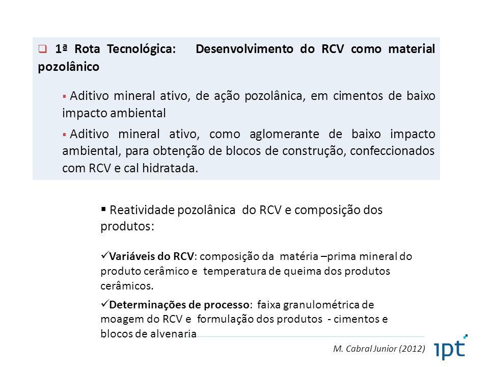 M. Cabral Junior (2012)  1ª Rota Tecnológica: Desenvolvimento do RCV como material pozolânico  Aditivo mineral ativo, de ação pozolânica, em cimento