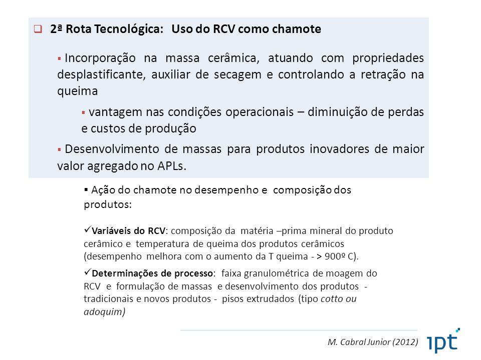 M. Cabral Junior (2012)  2ª Rota Tecnológica: Uso do RCV como chamote  Incorporação na massa cerâmica, atuando com propriedades desplastificante, au