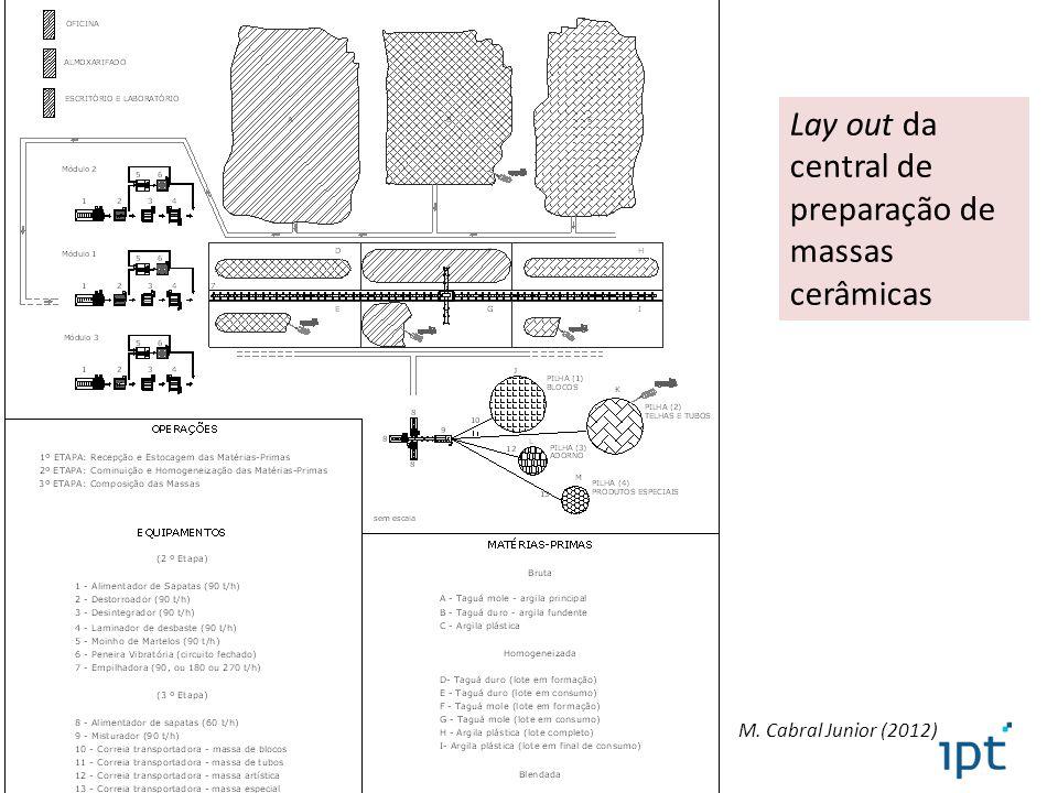 Lay out da central de preparação de massas cerâmicas M. Cabral Junior (2012)