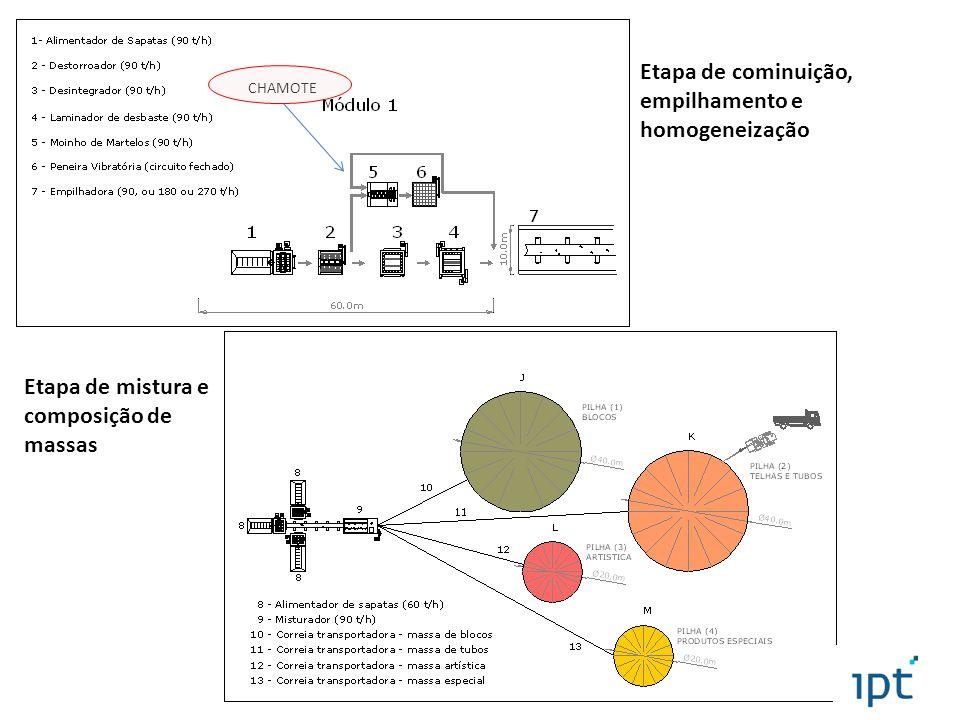 Etapa de cominuição, empilhamento e homogeneização Etapa de mistura e composição de massas CHAMOTE