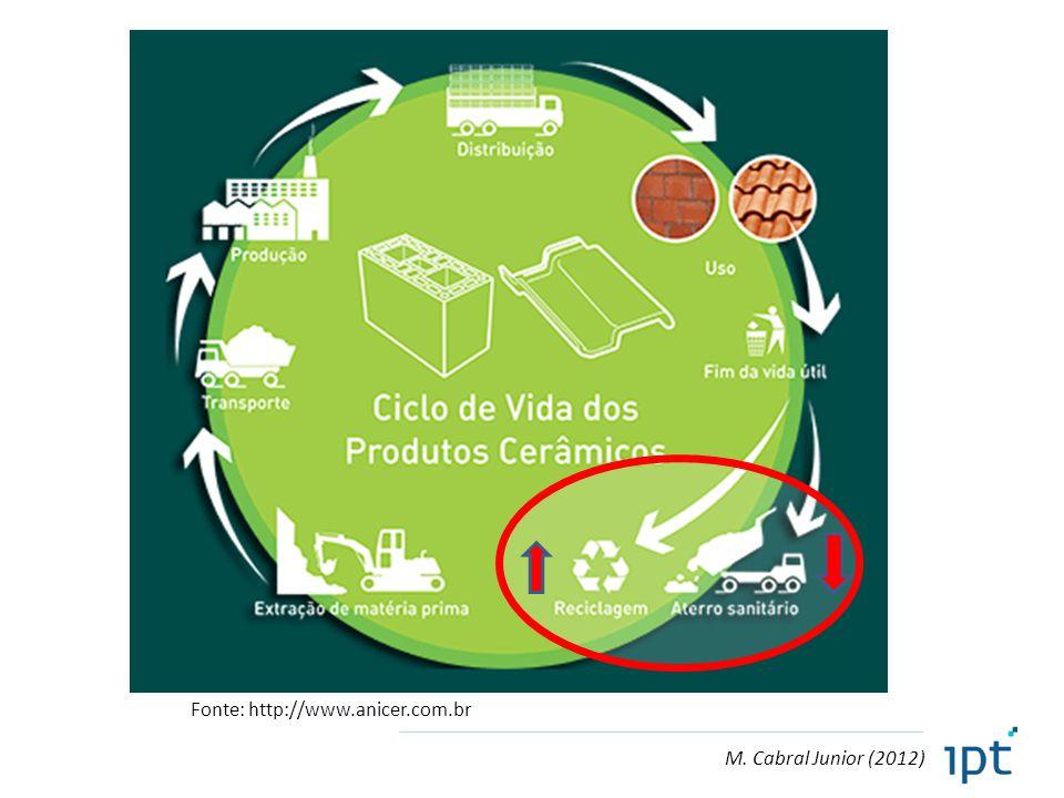 Fonte: http://www.anicer.com.br M. Cabral Junior (2012)
