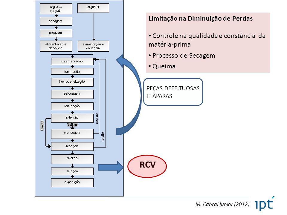 M. Cabral Junior (2012) RCV PEÇAS DEFEITUOSAS E APARAS Limitação na Diminuição de Perdas Controle na qualidade e constância da matéria-prima Processo