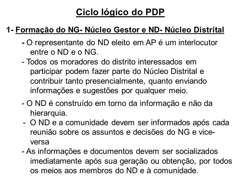 Ciclo lógico do PDP 1- Formação do NG- Núcleo Gestor e ND- Núcleo Distrital - O representante do ND eleito em AP é um interlocutor entre o ND e o NG.