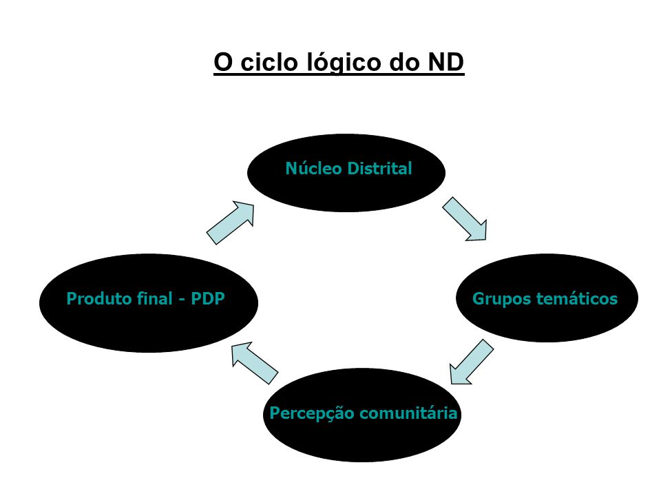 ND sem ciclo lógico e planejamento definidos ND com ciclo lógico e planejamento definidos e entendidos por todos PARA QUEM NÃO SABE PARA ONDE VAI, NÃO HÁ VENTO A FAVOR (Sêneca) Plano Diretor Caos