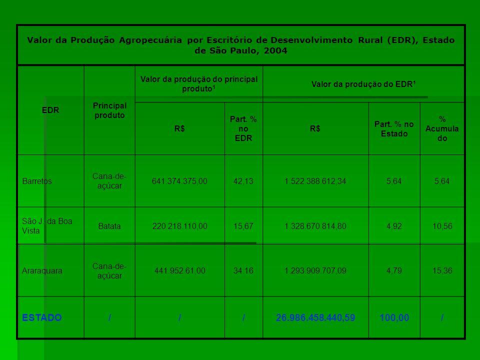 Valor da Produção Agropecuária por Escritório de Desenvolvimento Rural (EDR), Estado de São Paulo, 2004 EDR Principal produto Valor da produção do pri