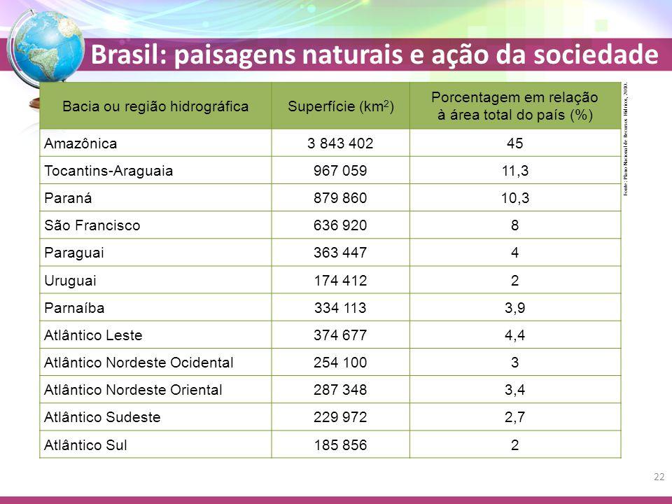 Brasil: paisagens naturais e ação da sociedade Bacia ou região hidrográficaSuperfície (km 2 ) Porcentagem em relação à área total do país (%) Amazônica3 843 40245 Tocantins-Araguaia967 05911,3 Paraná879 86010,3 São Francisco636 9208 Paraguai363 4474 Uruguai174 4122 Parnaíba334 1133,9 Atlântico Leste374 6774,4 Atlântico Nordeste Ocidental254 1003 Atlântico Nordeste Oriental287 3483,4 Atlântico Sudeste229 9722,7 Atlântico Sul185 8562 Fonte: Plano Nacional de Recursos Hídricos, 2010.