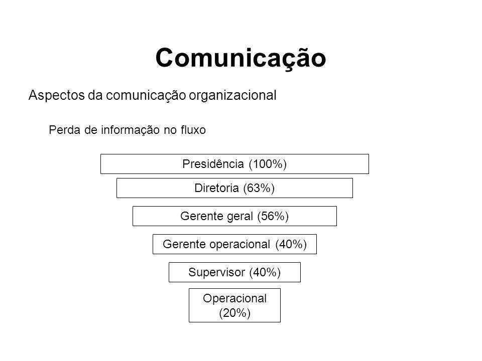 Aspectos da comunicação organizacional Perda de informação no fluxo Presidência (100%) Diretoria (63%) Gerente geral (56%) Gerente operacional (40%) S