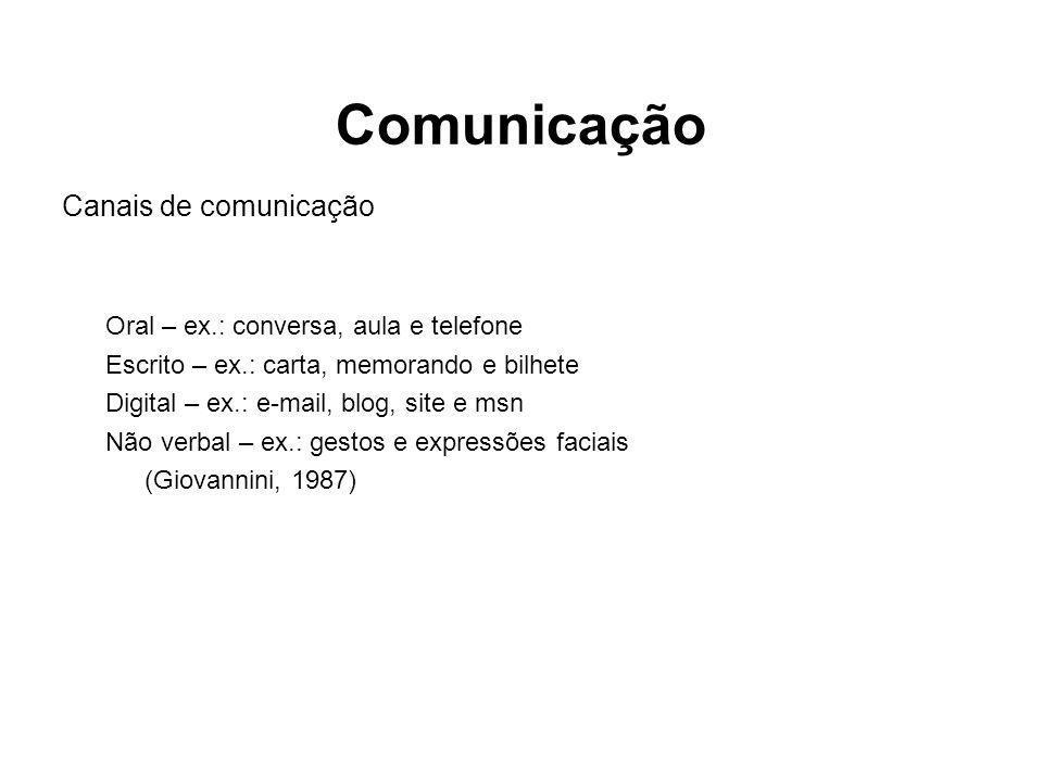 Canais de comunicação Oral – ex.: conversa, aula e telefone Escrito – ex.: carta, memorando e bilhete Digital – ex.: e-mail, blog, site e msn Não verb