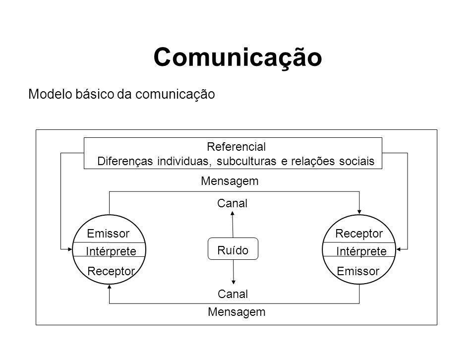 Modelo básico da comunicação Intérprete Emissor Receptor Mensagem Referencial Diferenças individuas, subculturas e relações sociais Intérprete Emissor