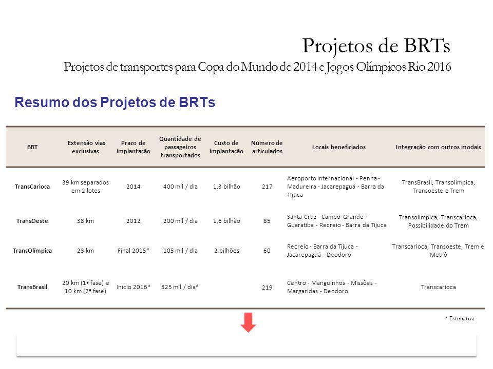 Resumo dos Projetos de BRTs 130 km e mais de 1 milhão de pessoas beneficiadas BRT Extensão vias exclusivas Prazo de implantação Quantidade de passagei