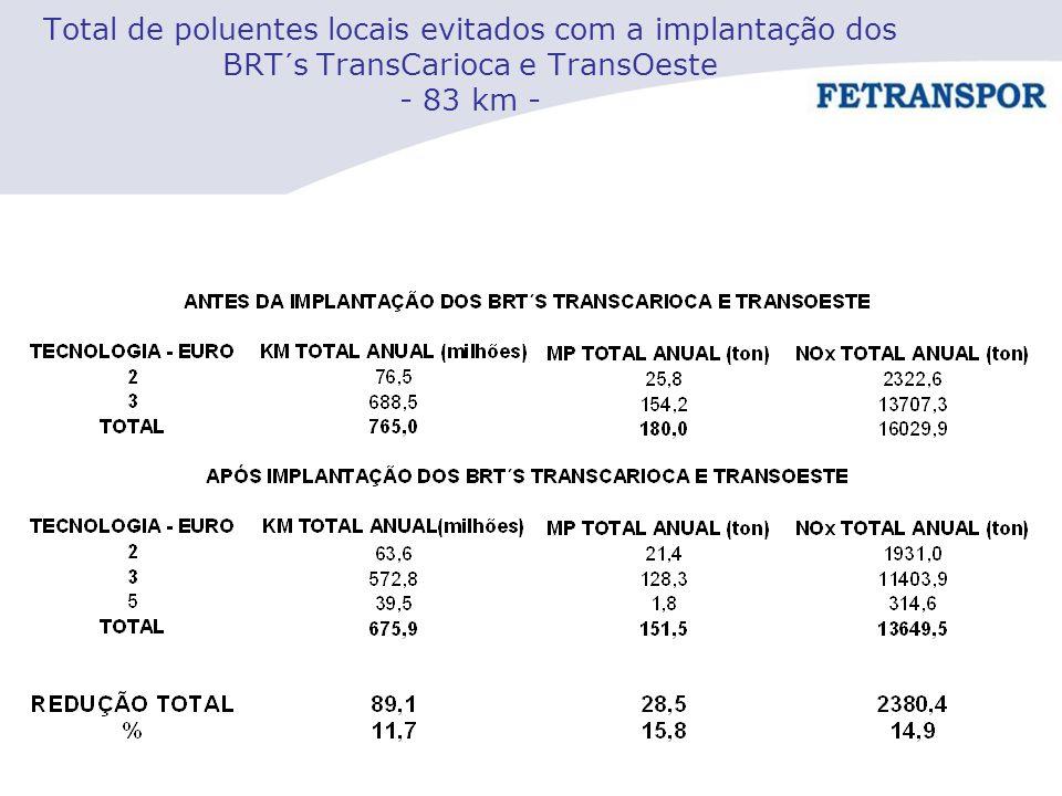 Total de poluentes locais evitados com a implantação dos BRT´s TransCarioca e TransOeste - 83 km -