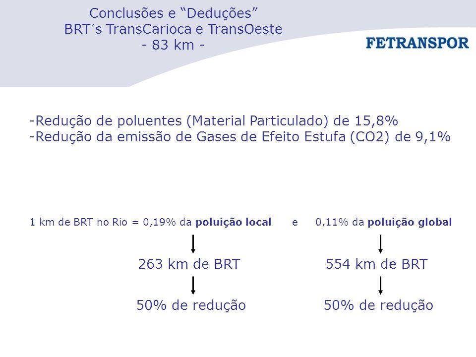 """Conclusões e """"Deduções"""" BRT´s TransCarioca e TransOeste - 83 km - -Redução de poluentes (Material Particulado) de 15,8% -Redução da emissão de Gases d"""