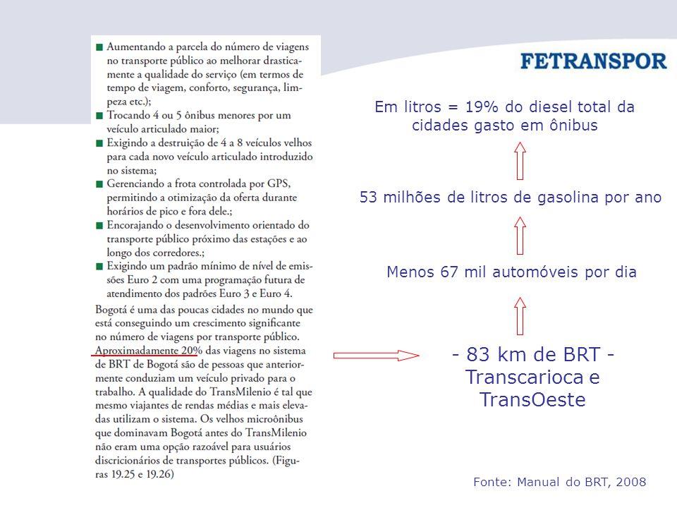 - 83 km de BRT - Transcarioca e TransOeste Menos 67 mil automóveis por dia 53 milhões de litros de gasolina por ano Em litros = 19% do diesel total da