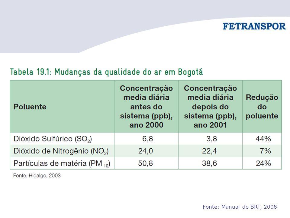 Fonte: Manual do BRT, 2008