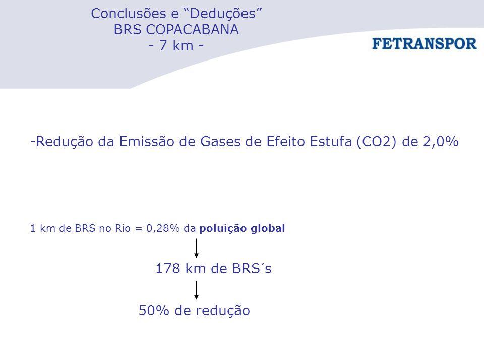 """Conclusões e """"Deduções"""" BRS COPACABANA - 7 km - -Redução da Emissão de Gases de Efeito Estufa (CO2) de 2,0% 1 km de BRS no Rio = 0,28% da poluição glo"""