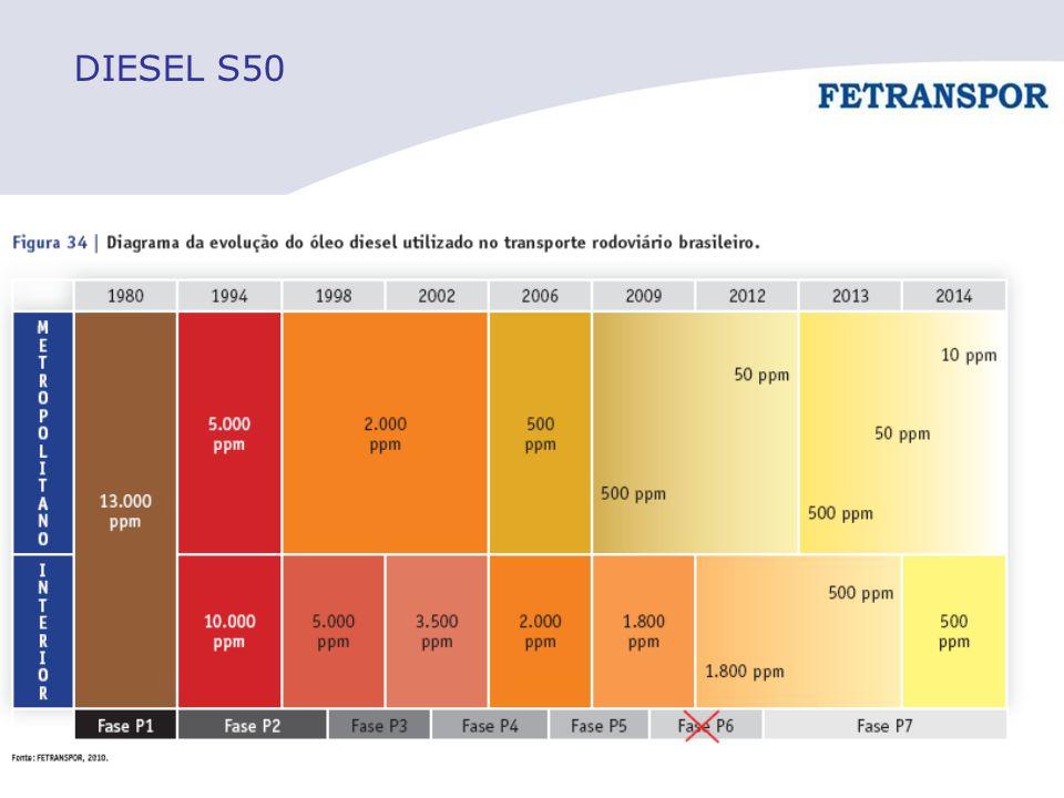 DIESEL S50