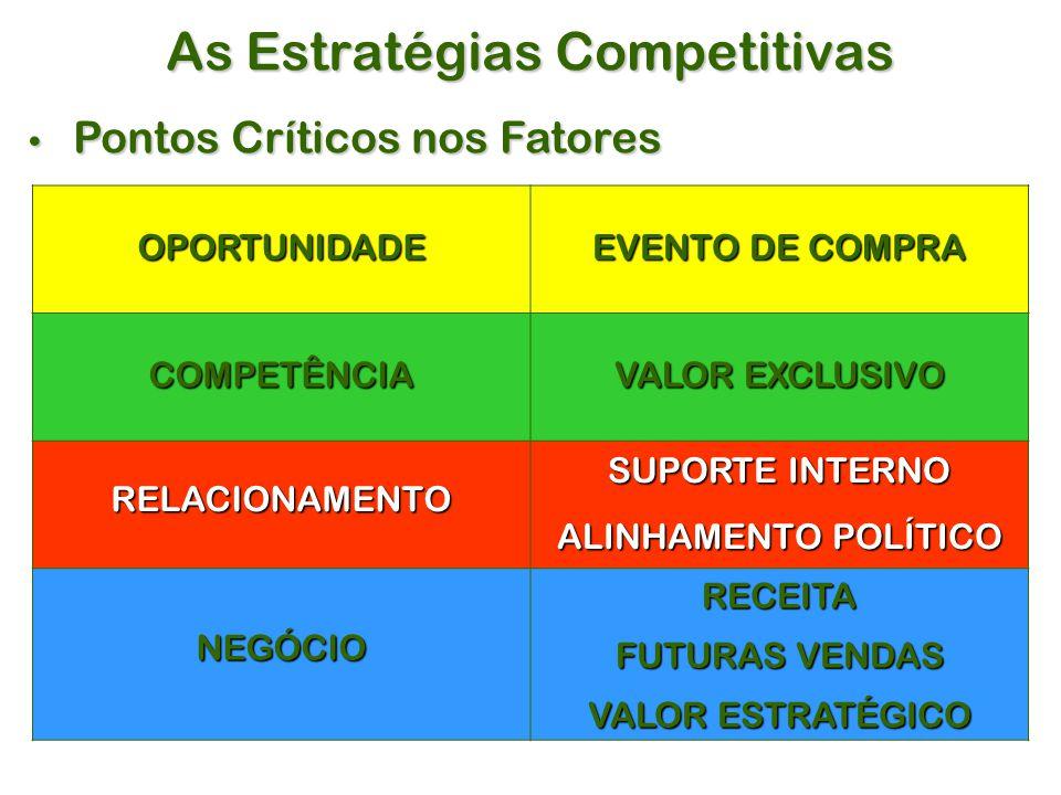 As Estratégias Competitivas Pontos Críticos nos Fatores Pontos Críticos nos Fatores OPORTUNIDADE EVENTO DE COMPRA COMPETÊNCIA VALOR EXCLUSIVO RELACIONAMENTO SUPORTE INTERNO ALINHAMENTO POLÍTICO NEGÓCIORECEITA FUTURAS VENDAS VALOR ESTRATÉGICO