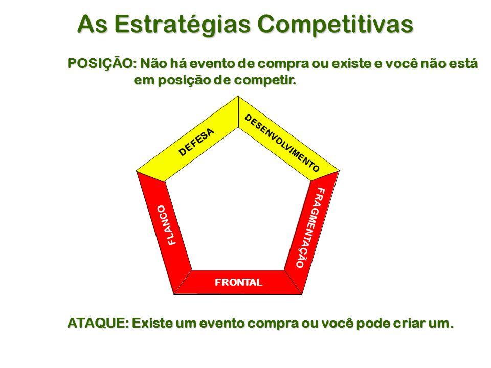 As Estratégias Competitivas POSIÇÃO: Não há evento de compra ou existe e você não está em posição de competir.