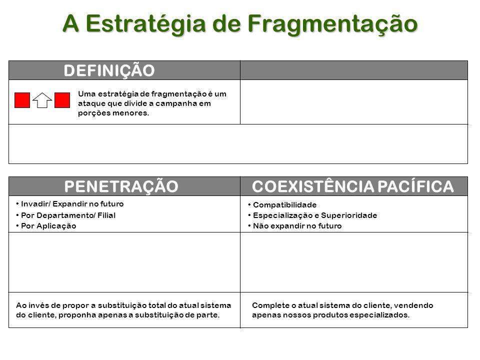 A Estratégia de Fragmentação DEFINIÇÃO PENETRAÇÃOCOEXISTÊNCIA PACÍFICA Uma estratégia de fragmentação é um ataque que divide a campanha em porções menores.