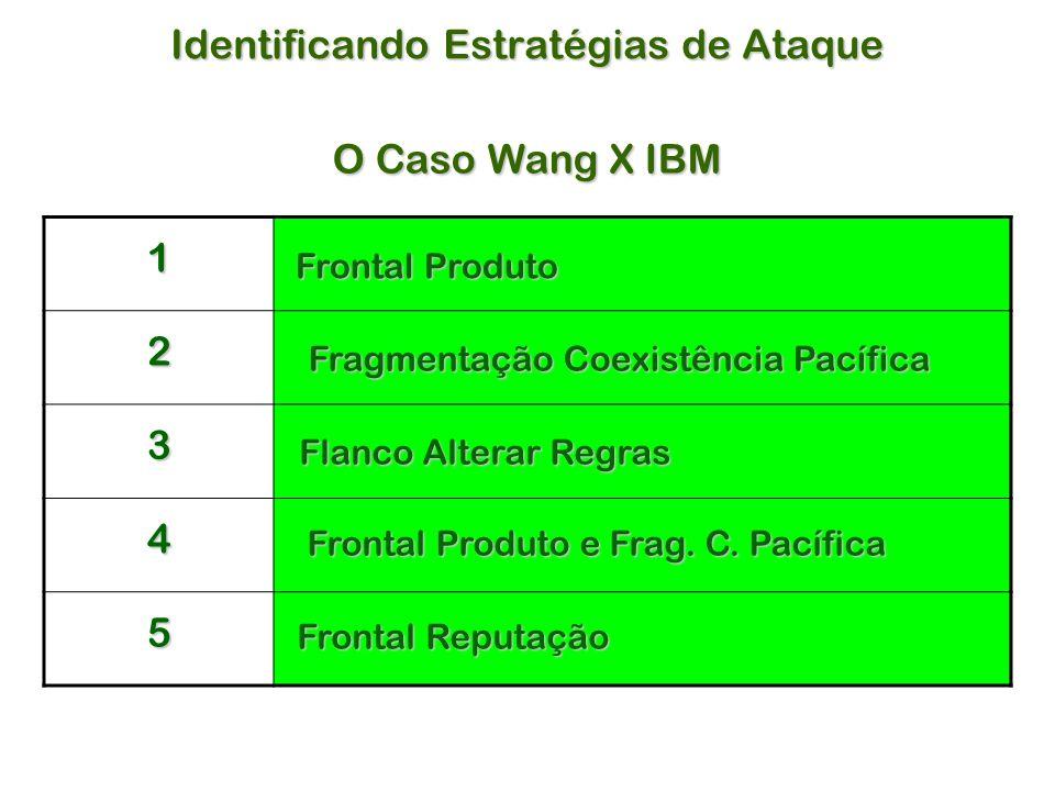 Identificando Estratégias de Ataque O Caso Wang X IBM 1 2 3 4 5 Flanco Alterar Regras Frontal Produto Fragmentação Coexistência Pacífica Frontal Produto e Frag.