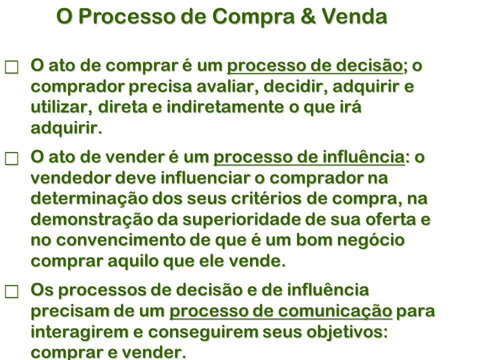 O Processo de Compra & Venda  O ato de comprar é um processo de decisão; o comprador precisa avaliar, decidir, adquirir e utilizar, direta e indiretamente o que irá adquirir.