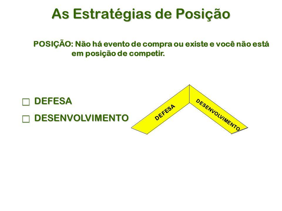 As Estratégias de Posição POSIÇÃO: Não há evento de compra ou existe e você não está em posição de competir.