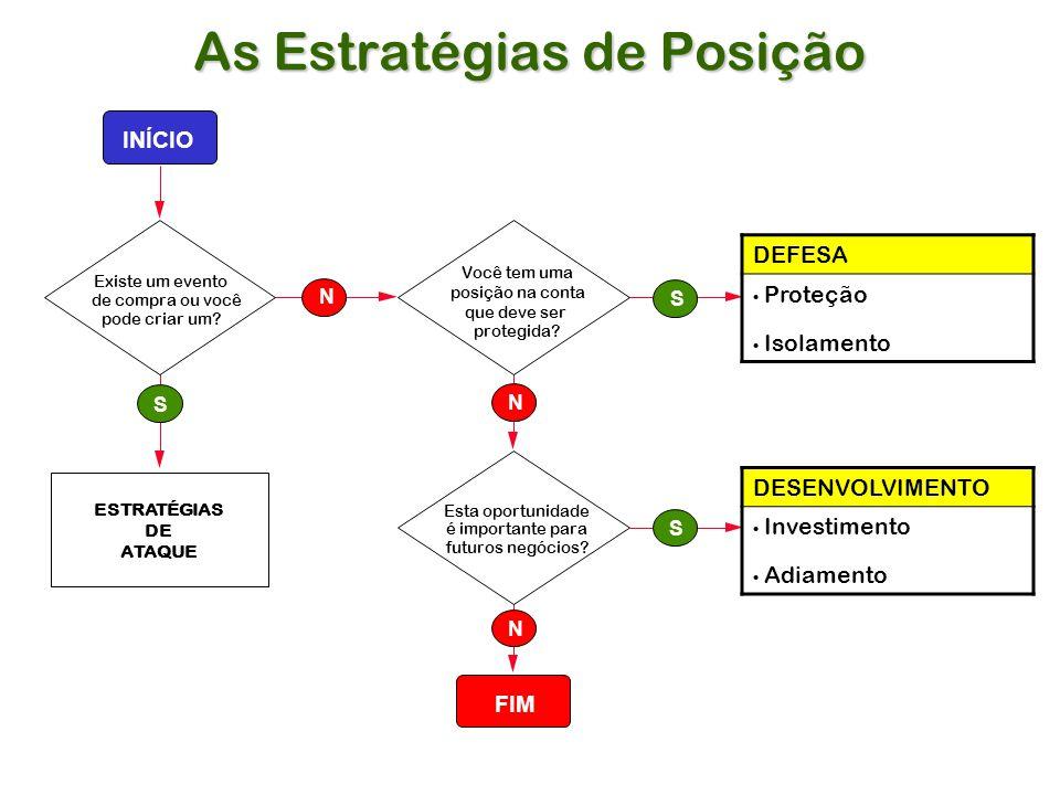 As Estratégias de Posição Esta oportunidade é importante para futuros negócios.