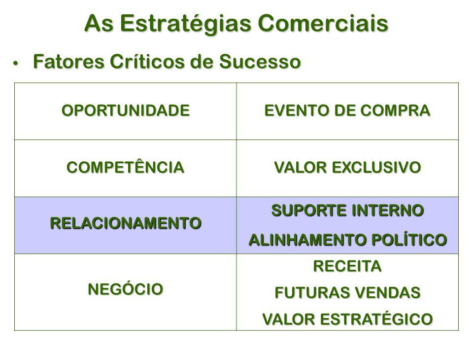 As Estratégias Comerciais Fatores Críticos de Sucesso Fatores Críticos de Sucesso OPORTUNIDADE EVENTO DE COMPRA COMPETÊNCIA VALOR EXCLUSIVO RELACIONAMENTO SUPORTE INTERNO ALINHAMENTO POLÍTICO NEGÓCIORECEITA FUTURAS VENDAS VALOR ESTRATÉGICO