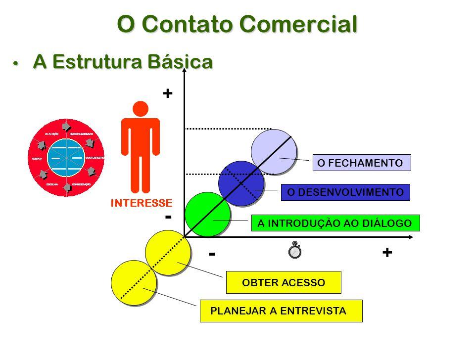 + - + - OBTER ACESSO PLANEJAR A ENTREVISTA A INTRODUÇÃO AO DIÁLOGO O DESENVOLVIMENTO O FECHAMENTO INTERESSE O Contato Comercial A Estrutura Básica A Estrutura Básica
