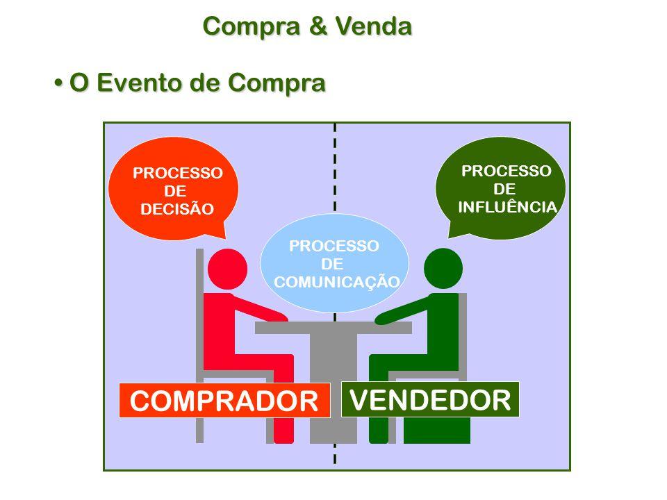Compra & Venda O Evento de Compra O Evento de Compra COMPRADOR PROCESSO DE COMUNICAÇÃO PROCESSO DE INFLUÊNCIA PROCESSO DE DECISÃO VENDEDOR