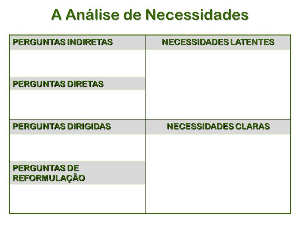 A Análise de Necessidades PERGUNTAS INDIRETAS NECESSIDADES LATENTES PERGUNTAS DIRETAS PERGUNTAS DIRIGIDAS NECESSIDADES CLARAS PERGUNTAS DE REFORMULAÇÃO