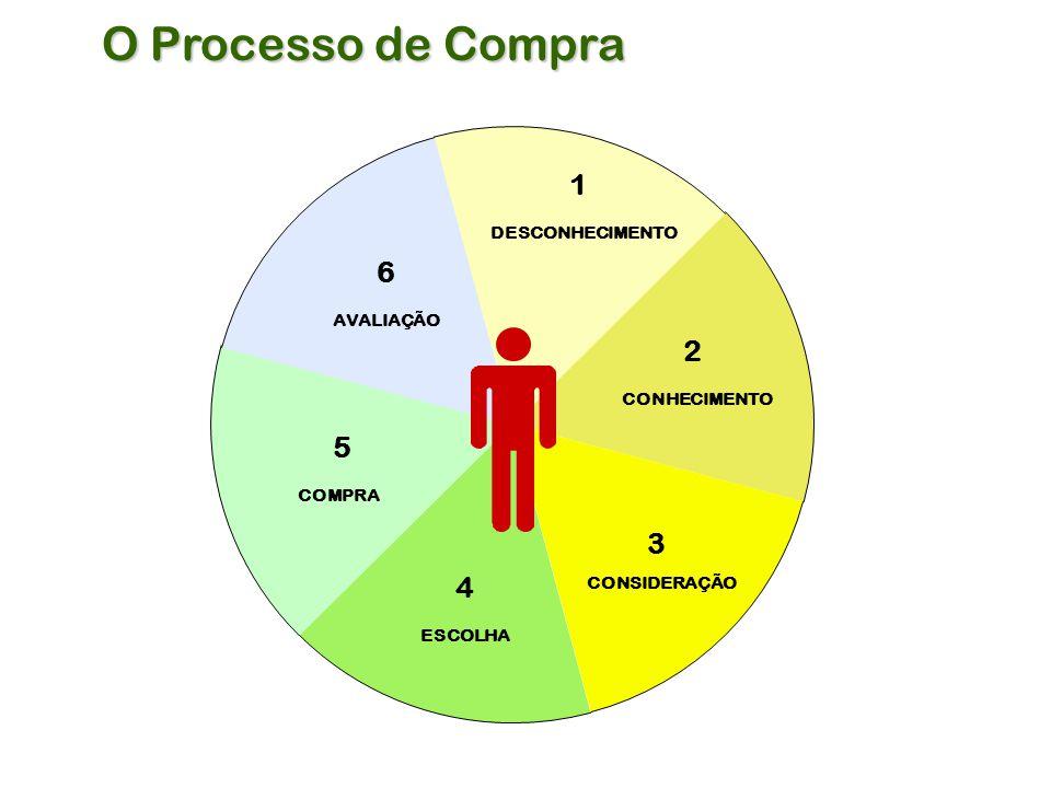 CONHECIMENTO 1 2 COMPRA 5 4 ESCOLHA DESCONHECIMENTO 6 AVALIAÇÃO CONSIDERAÇÃO 3 O Processo de Compra