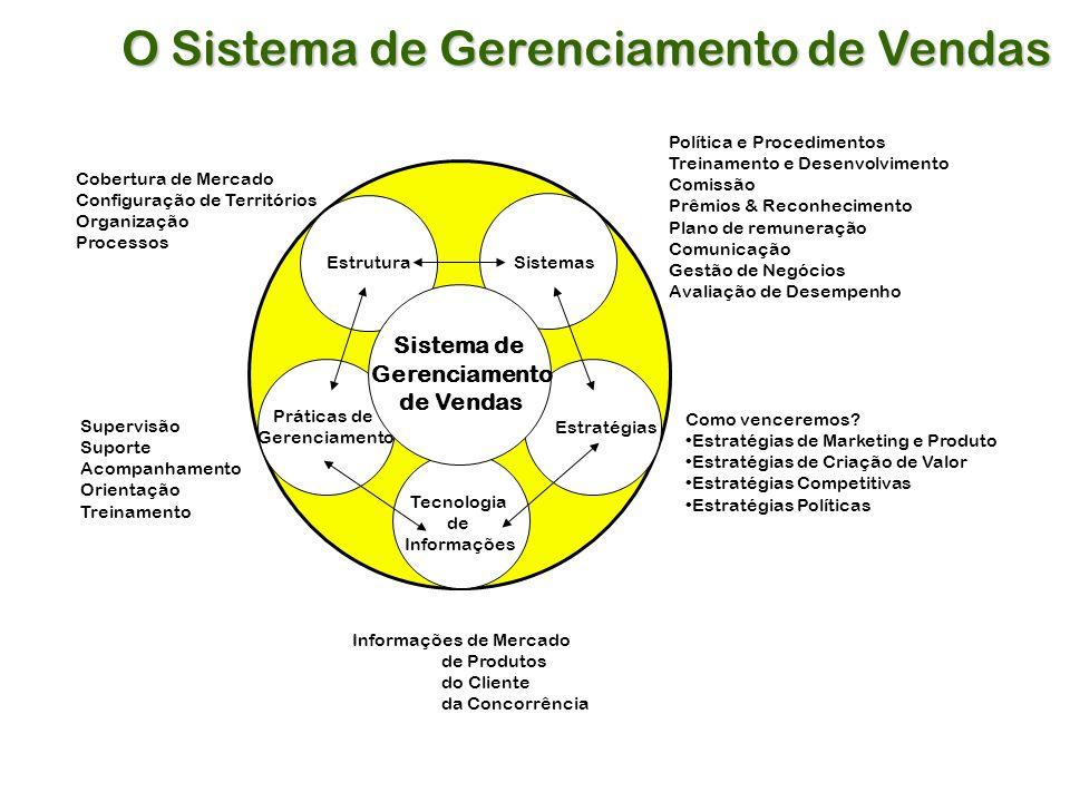 Práticas de Gerenciamento Sistemas Estratégias Estrutura Tecnologia de Informações Sistema de Gerenciamento de Vendas Cobertura de Mercado Configuração de Territórios Organização Processos Política e Procedimentos Treinamento e Desenvolvimento Comissão Prêmios & Reconhecimento Plano de remuneração Comunicação Gestão de Negócios Avaliação de Desempenho Supervisão Suporte Acompanhamento Orientação Treinamento Como venceremos.