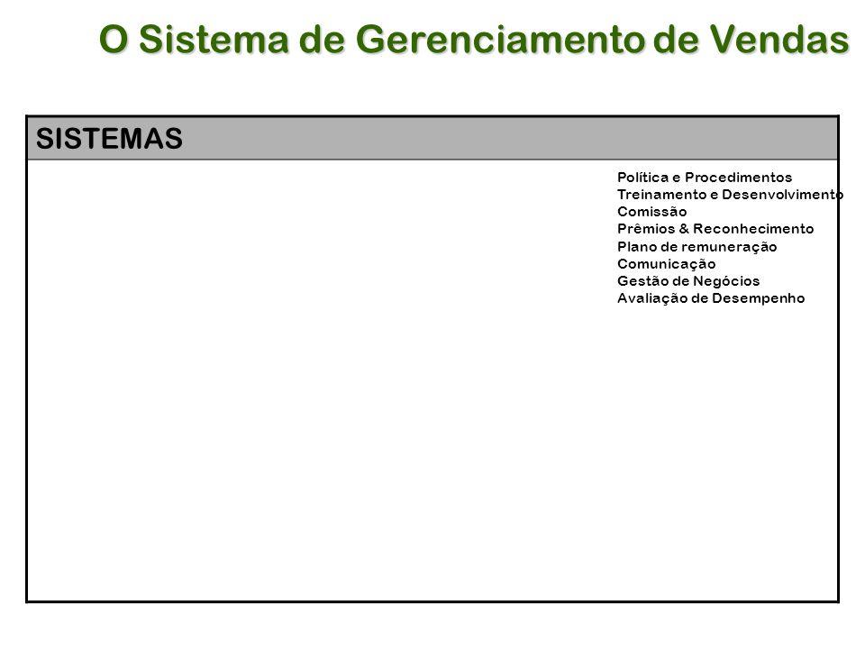 SISTEMAS Política e Procedimentos Treinamento e Desenvolvimento Comissão Prêmios & Reconhecimento Plano de remuneração Comunicação Gestão de Negócios Avaliação de Desempenho O Sistema de Gerenciamento de Vendas
