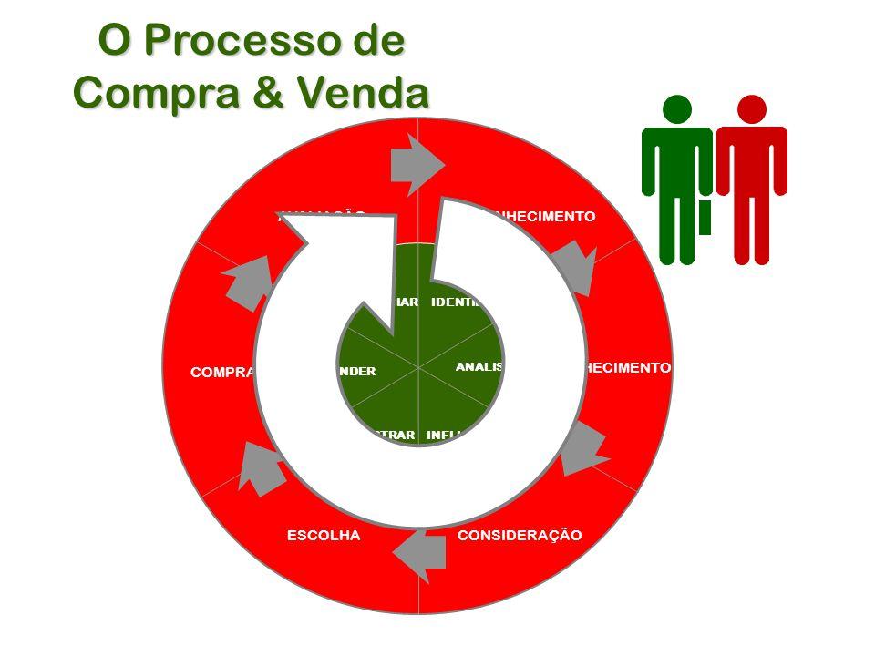O Processo de Compra & Venda DESCONHECIMENTO CONHECIMENTO CONSIDERAÇÃOESCOLHA COMPRA AVALIAÇÃO IDENTIFICAR ANALISAR INFLUENCIARDEMONSTRAR VENDER ACOMPANHAR