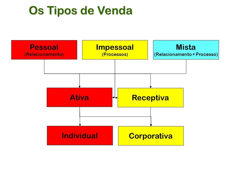 Os Tipos de Venda Pessoal (Relacionamento) Impessoal (Processos) Mista (Relacionamento + Processo) Ativa Receptiva Individual Corporativa