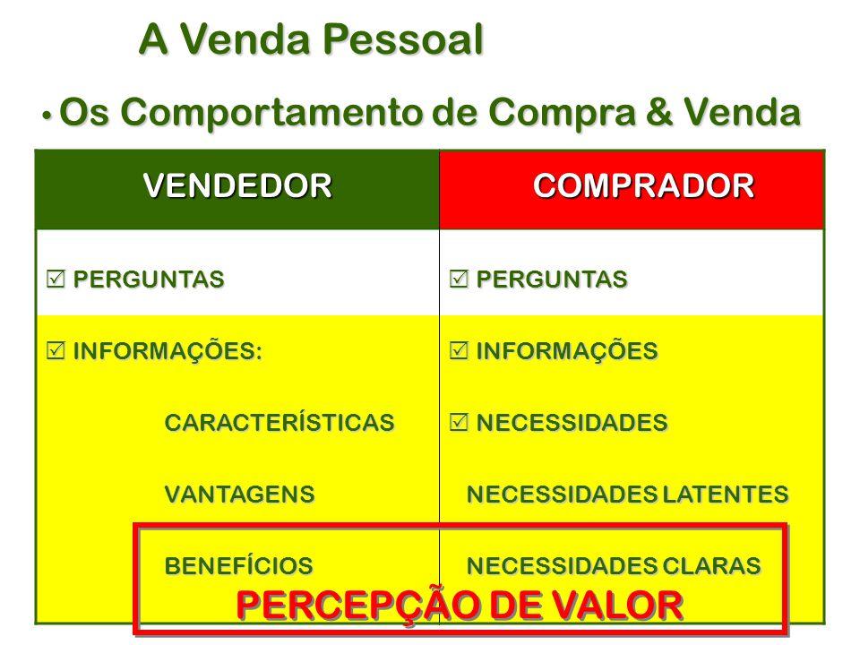 Os Comportamento de Compra & Venda Os Comportamento de Compra & Venda A Venda Pessoal VENDEDOR COMPRADOR COMPRADOR  PERGUNTAS  INFORMAÇÕES: CARACTERÍSTICAS CARACTERÍSTICAS VANTAGENS VANTAGENS BENEFÍCIOS BENEFÍCIOS  PERGUNTAS  INFORMAÇÕES  NECESSIDADES NECESSIDADES LATENTES NECESSIDADES LATENTES NECESSIDADES CLARAS NECESSIDADES CLARAS PERCEPÇÃO DE VALOR