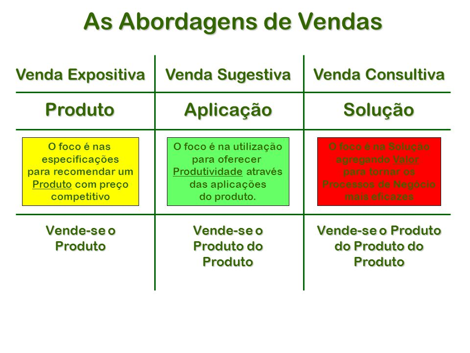 Produto Aplicação Venda Consultiva Solução Venda Sugestiva Venda Expositiva O foco é nas especificações para recomendar um Produto com preço competitivo O foco é na utilização para oferecer Produtividade através das aplicações do produto.