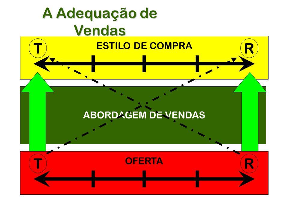 A Adequação de Vendas TR OFERTA TR ESTILO DE COMPRA ABORDAGEM DE VENDAS