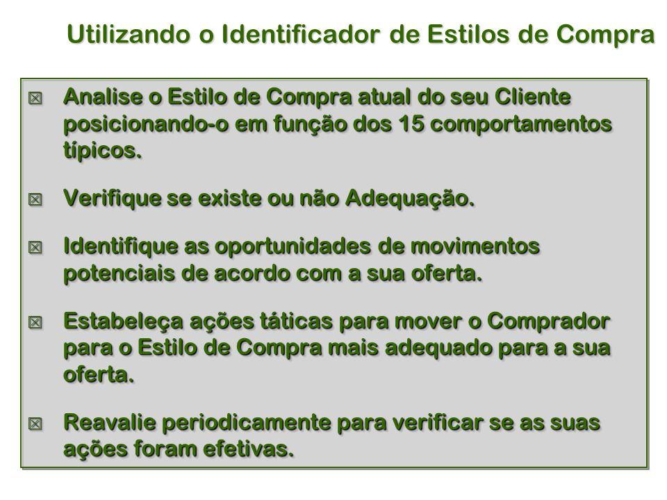 Utilizando o Identificador de Estilos de Compra  Analise o Estilo de Compra atual do seu Cliente posicionando-o em função dos 15 comportamentos típicos.