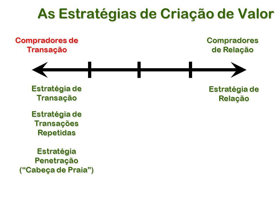 As Estratégias de Criação de Valor Compradores de Transação Estratégia de Transação Compradores de Relação Estratégia de TransaçõesRepetidas Relação EstratégiaPenetração ( Cabeça de Praia )