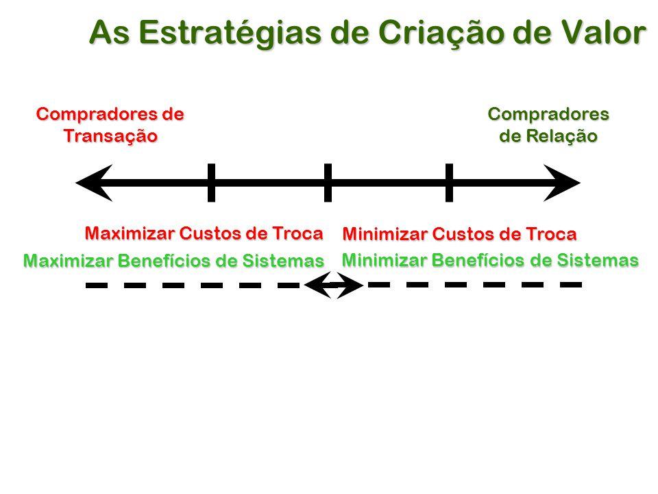 As Estratégias de Criação de Valor Compradores de Transação Compradores de Relação Maximizar Custos de Troca Maximizar Benefícios de Sistemas Minimizar Custos de Troca Minimizar Benefícios de Sistemas