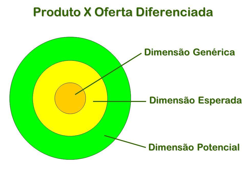 Produto X Oferta Diferenciada Dimensão Genérica Dimensão Esperada Dimensão Potencial
