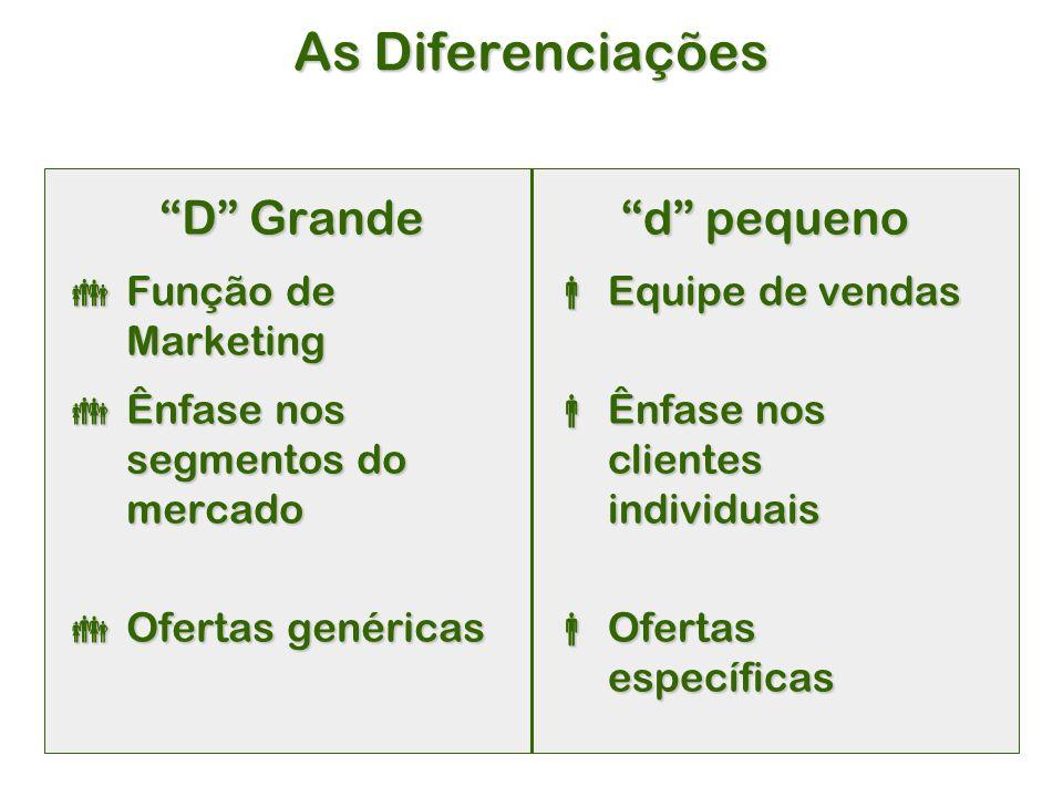 As Diferenciações D Grande  Função de Marketing  Ênfase nos segmentos do mercado  Ofertas genéricas d pequeno  Equipe de vendas  Ênfase nos clientes individuais  Ofertas específicas