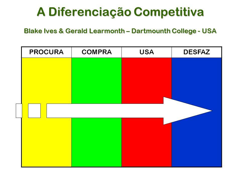 A Diferenciação Competitiva Blake Ives & Gerald Learmonth – Dartmounth College - USA PROCURACOMPRAUSADESFAZ