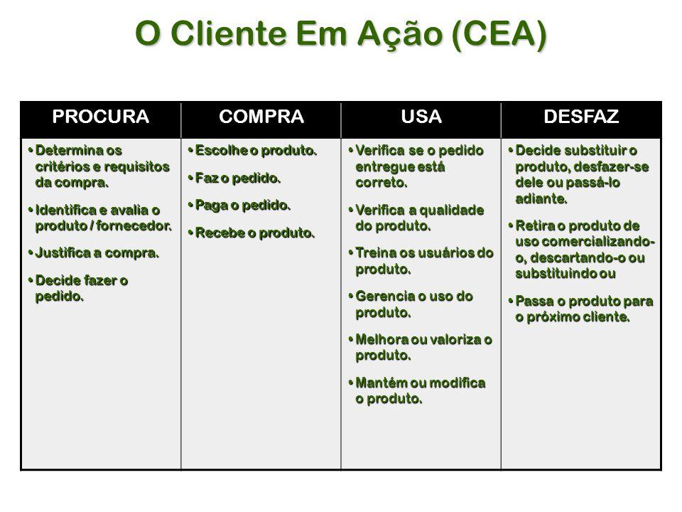 O Cliente Em Ação (CEA) PROCURACOMPRAUSADESFAZ Determina os critérios e requisitos da compra.Determina os critérios e requisitos da compra.
